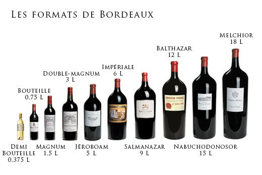 Les formats de bouteille dans la région de Bordeaux