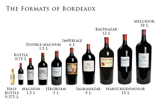 The Formats Of Bordeaux