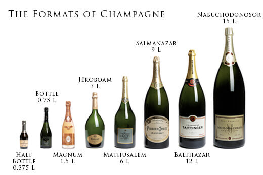 The Formats Of Champagne